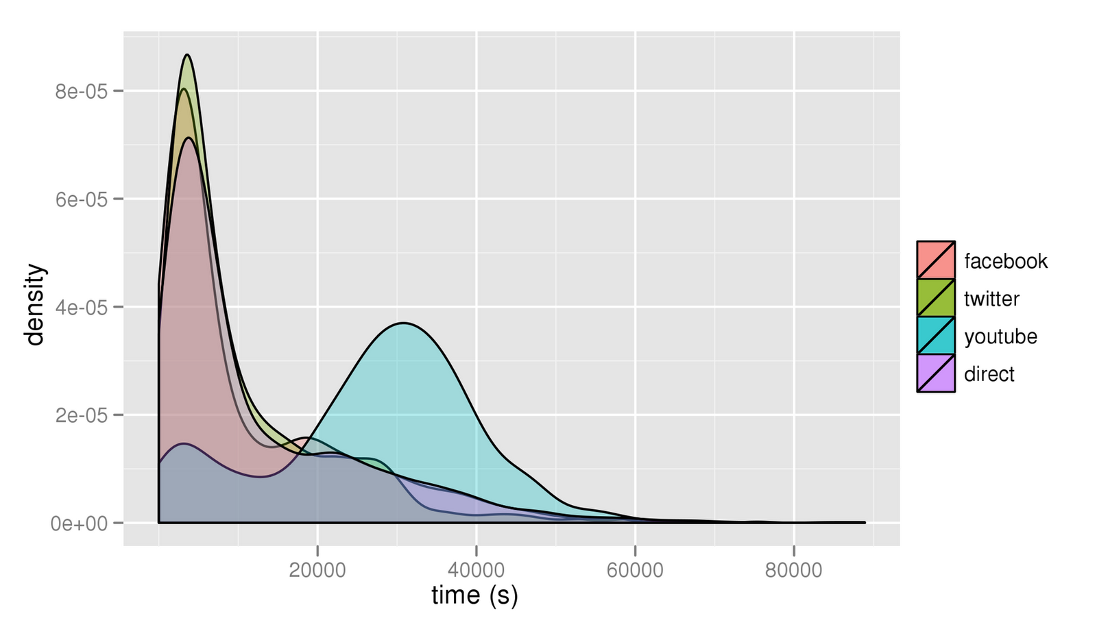 Bit.ly: Lifespan of Links in Social Media. Distribution of half-lifes over four different referrer types. Facebook, twitter and direct link (links shared via email, instant messengers etc.) half lifes follow a strikingly similar distribution.
