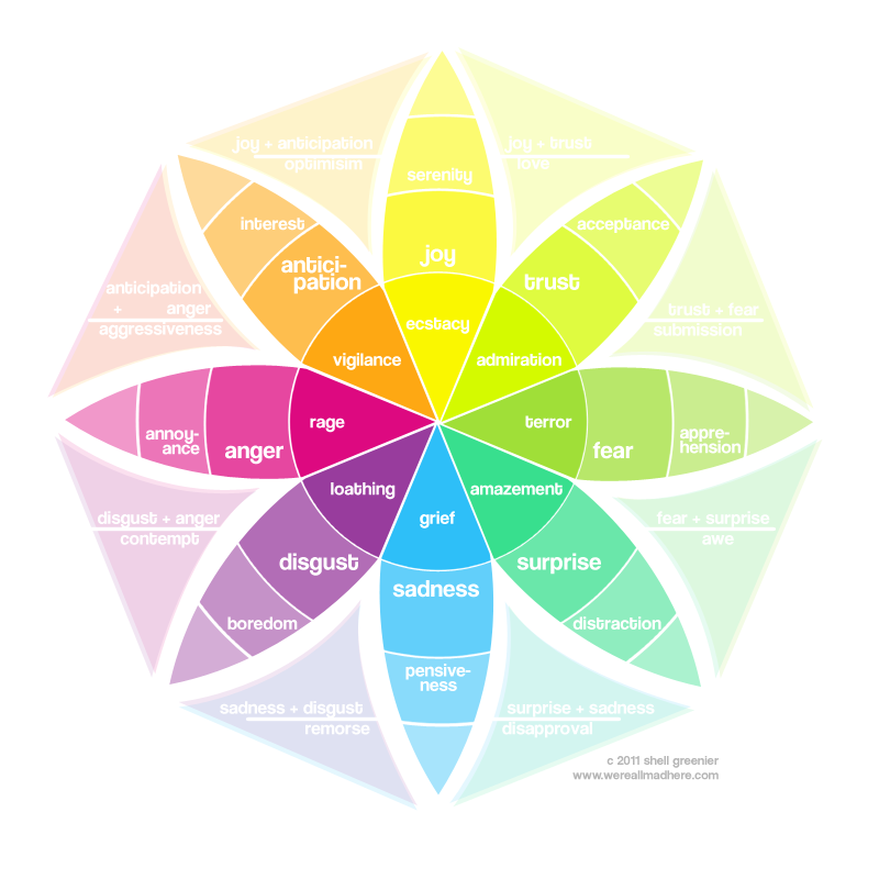 Plutchik's emotion wheel - Smashing Magazine