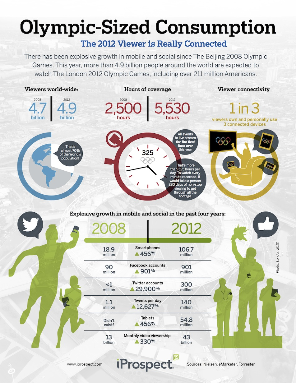Olympics Mobile & Social Media Landscape 2012 by iProspect