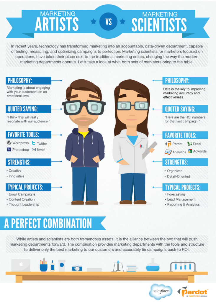 Marketing Artist vs Marketing Scientist